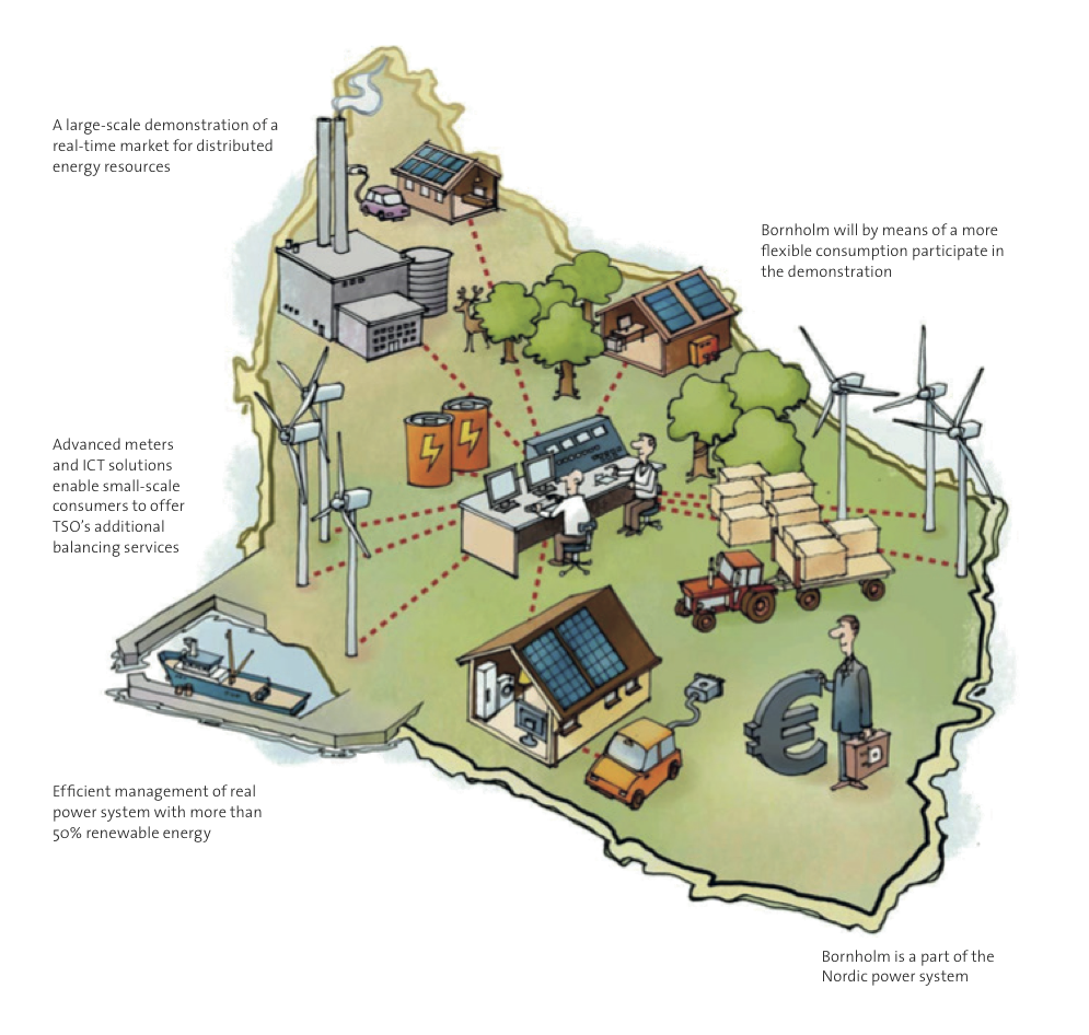 Isgan Dsm Case Denmark Electricity In The Home Test Site Is Located On Danish Island Bornholm Here Wind Power Supply Already Exceeds Entire Demand For Many Hours Course Of